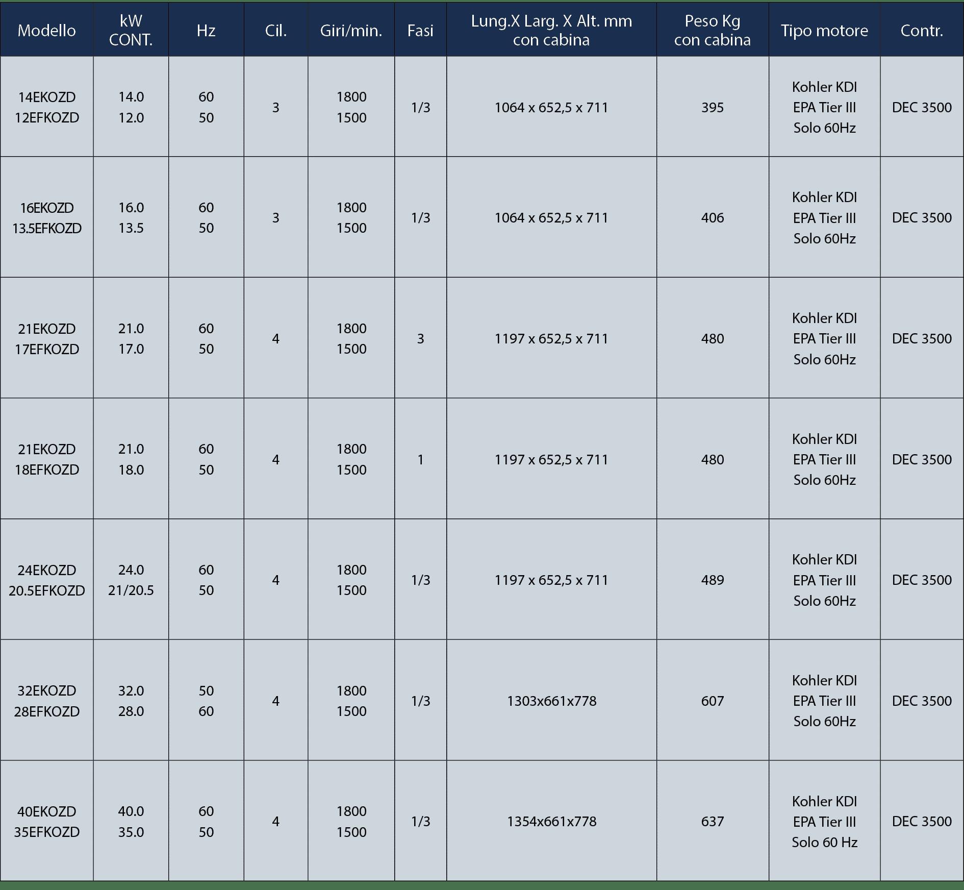 Gruppi elettronici diesel