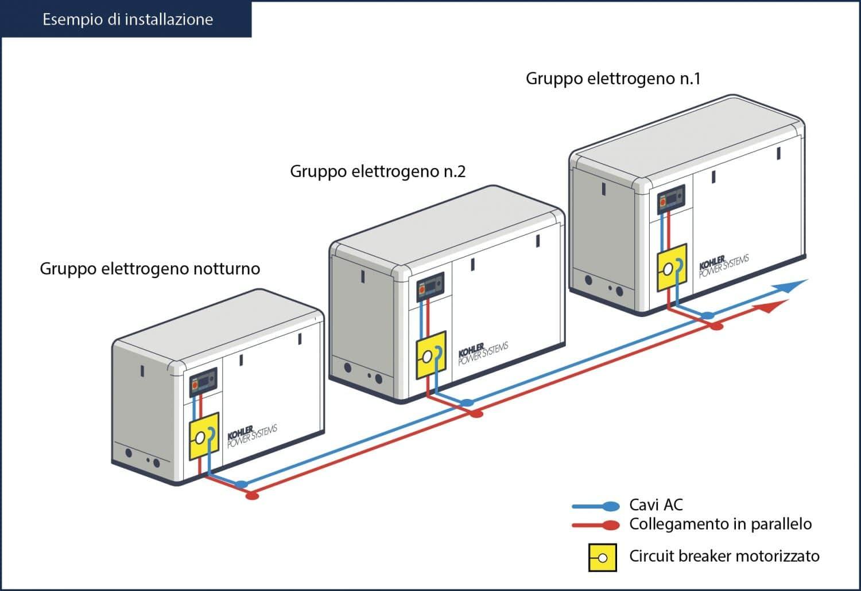 Installazione gruppi elettrogeni