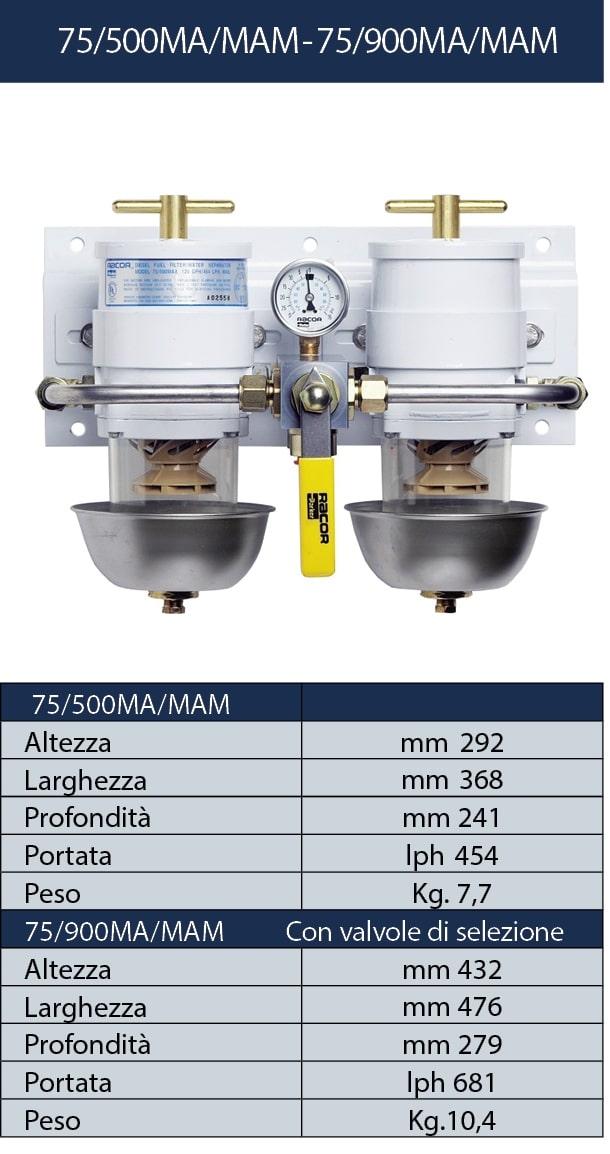 75/500MA/MAM - 75/900MA/MAM